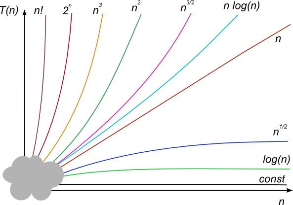 Algoritmusok és adatszerkezetek   Algoritmusok műveletigénye (2. lecke) 1981a2b2f1