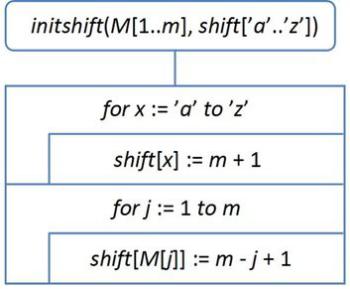 Kovalev algoritmus bináris opciók áttekintése)