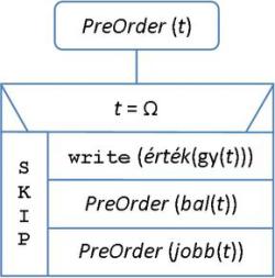 Algoritmusok és adatszerkezetek   Bináris fák (8. lecke) 70402c5971